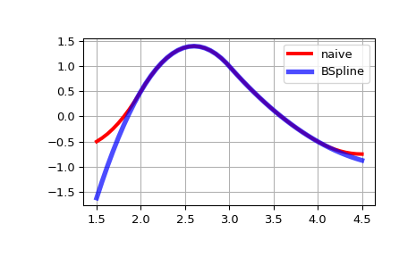 scipy interpolate BSpline — SciPy v1 4 0 dev0+4c4c29c