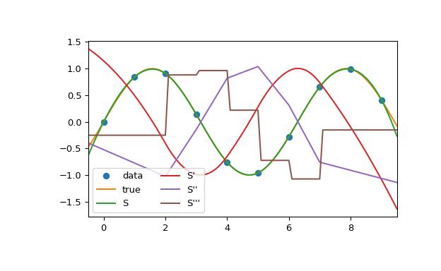 scipy interpolate CubicSpline — SciPy v1 4 0 dev0+e2b3be2