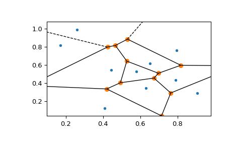 scipy spatial voronoi_plot_2d — SciPy v1 4 0 dev0+ebd0acc Reference