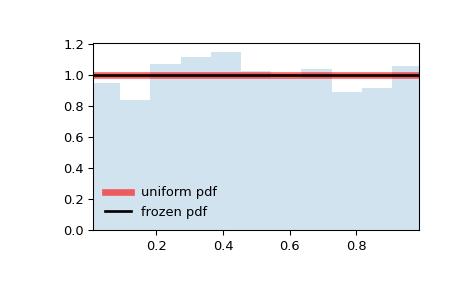 Scipy Stats Uniform Scipy V1 3 0 Dev0 A3e96ed Reference Guide