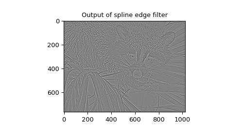 Signal Processing (scipy signal) — SciPy v1 4 0 dev0+bc6f0d0