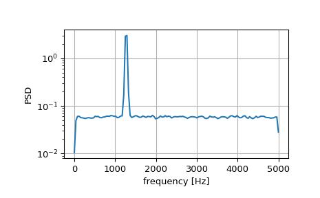Signal Processing (scipy signal) — SciPy v1 4 0 dev0+76dcf52